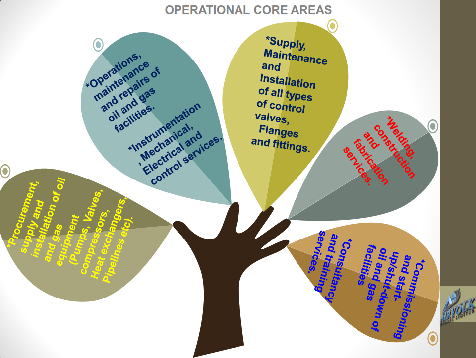 Operational Core Areas
